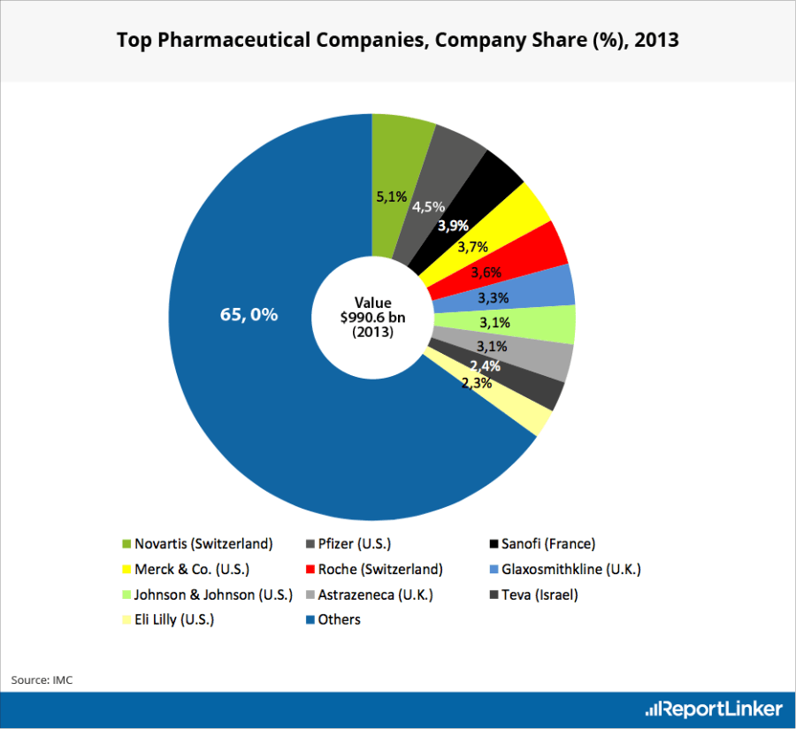 an analysis of the market of the pharmaceutical industry The pharmaceutical industry not only develops but also produces and markets drugs licensed for use as medications pharmaceutical companies' deals in.