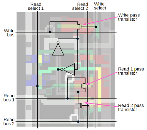 Schematic of one bit in the ARM1 processor's register file.
