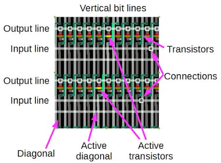 Details of the barrel shifter in the ARM1 chip. Transistors along a specific diagonal are activated to connect the vertical bit lines and output lines. Each input line is connected to a vertical bit line through the indicated connections.