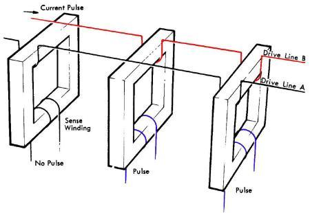 Simplified diagram of TROS storage. Based on Model 40 Functional Units.