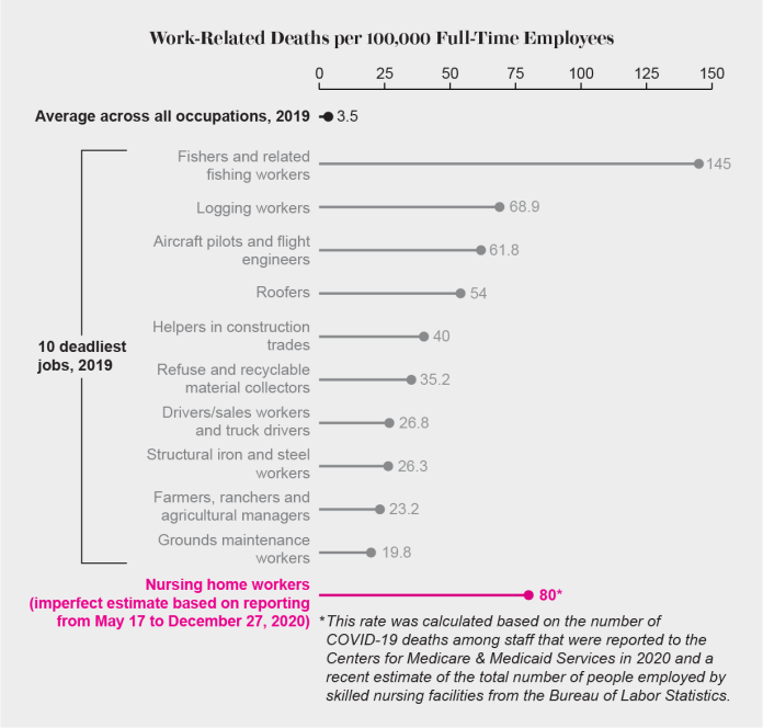 The death rate for nursing home workers in 2020 rivaled those of the 10 deadliest jobs in 2019