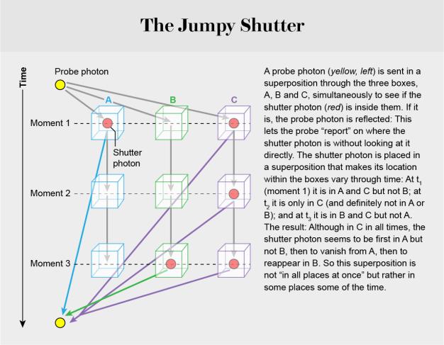 superposition-graphic