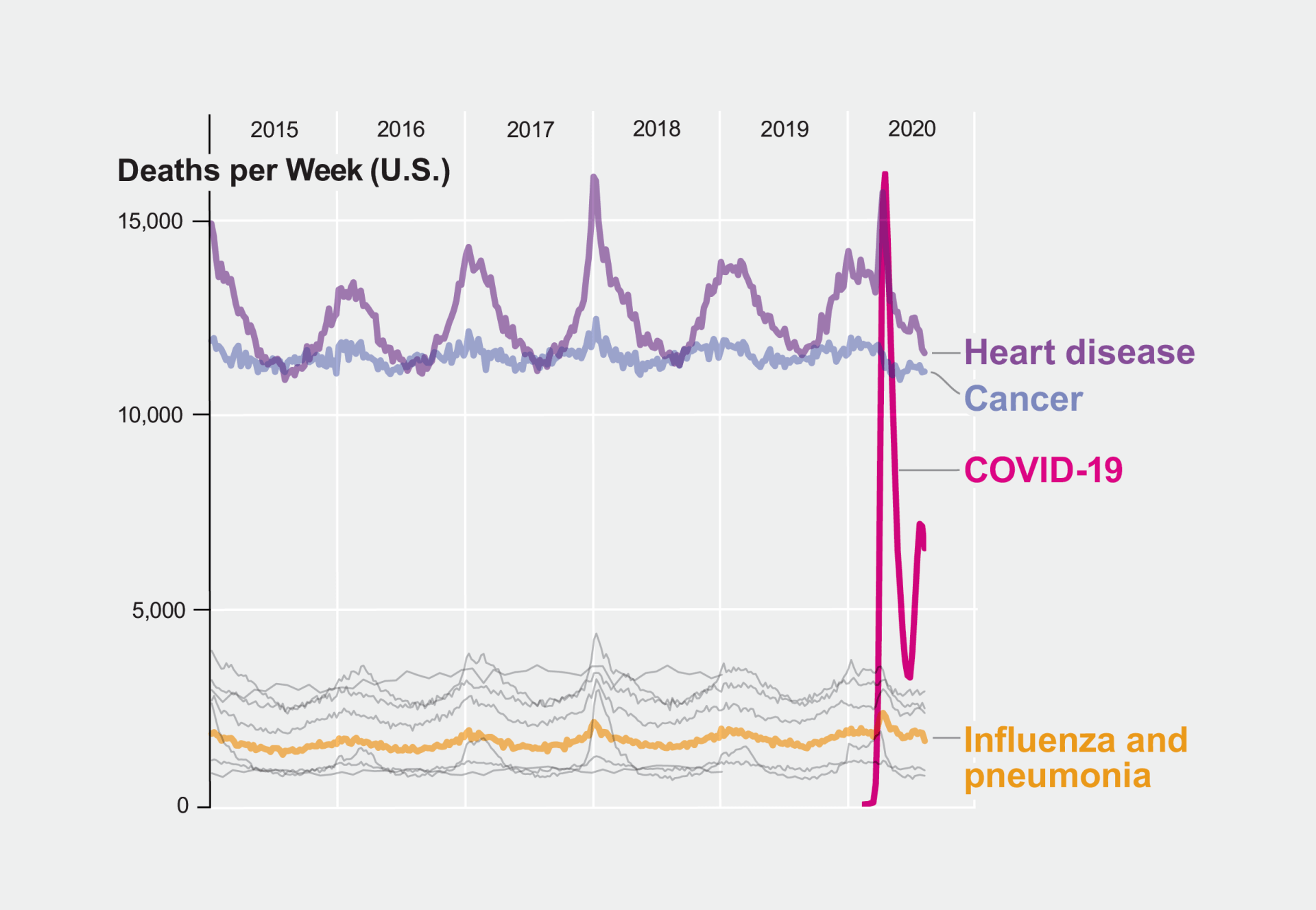 COVID-19 Is Now the Third Leading Cause of Death in the U.S.