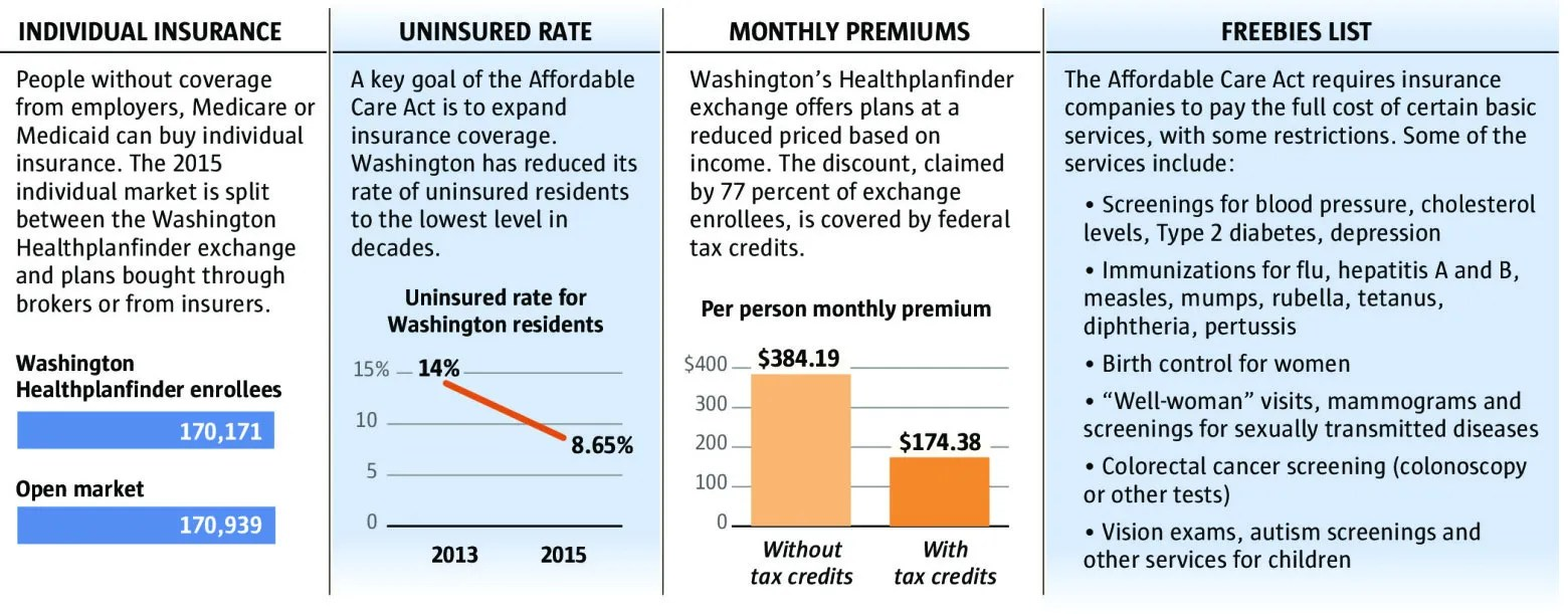 Five years into the Affordable Care Act, Washington state is seeing its effect in different ways. (OIC), Washington Health Benefit Exchange, U.S. Department of Health and Human Services (Kelly Shea / The Seattle Times)