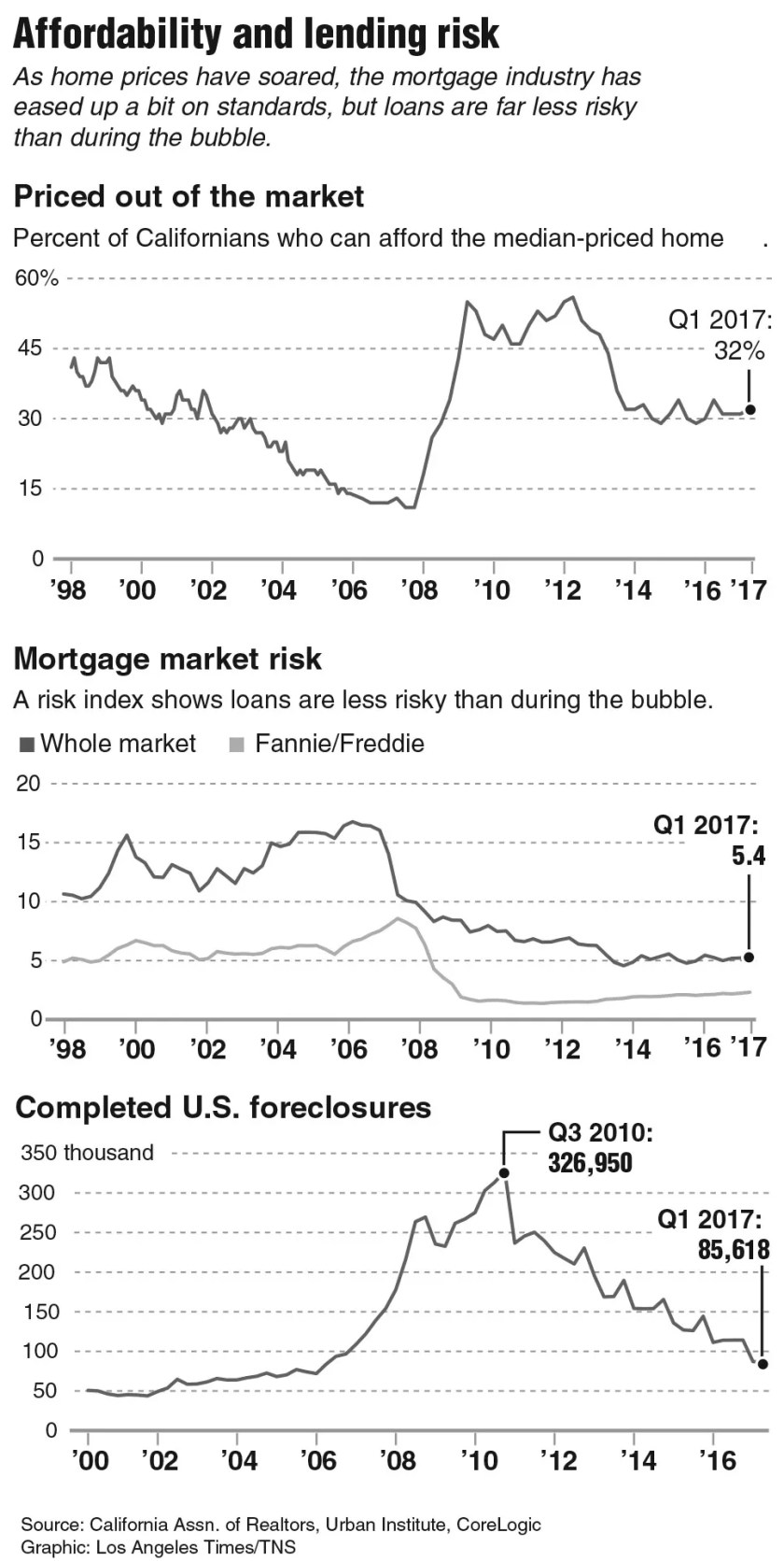Infographic on lending. Los Angeles Times 2017
