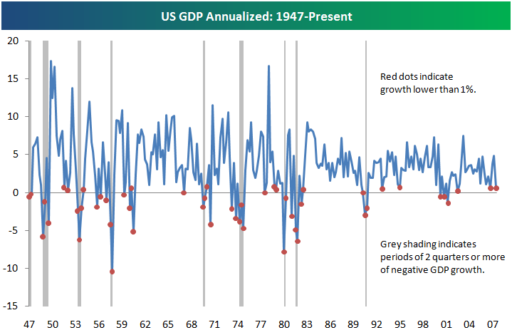 GDP Growth 1947 to Present
