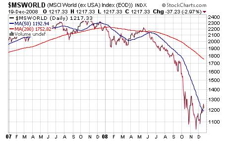 Gold Stocks and Oil Chart