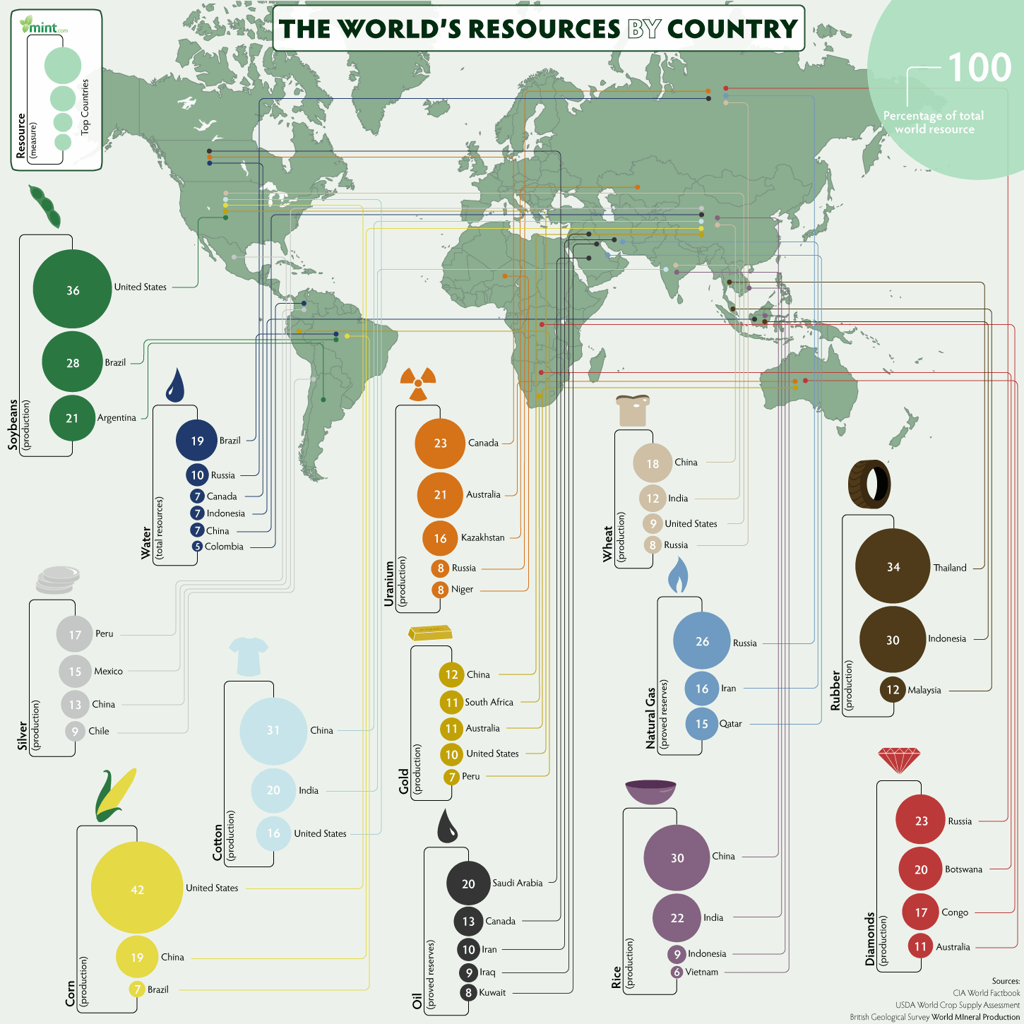 Map Of The World S Resources Nothing Under Europe S Soil