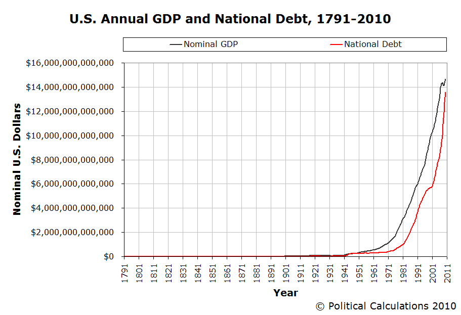 https://i2.wp.com/static.seekingalpha.com/uploads/2010/12/14/saupload_a_us_annual_gdp_national_debt_1791_2010.png