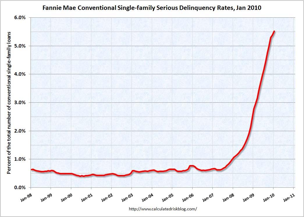 Total delinquency rate of Fannie Mae portfolio