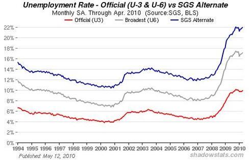 U-6 Unemployment