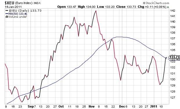 Euro Index (<a href='http://seekingalpha.com/symbol/xeu' >XEU</a>)