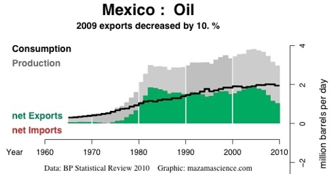 Export Land Model, Mexico