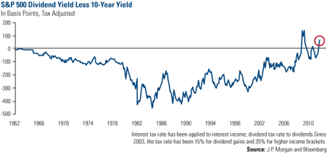 S&P 500 Dividend Yield Less 10-Year  Yield