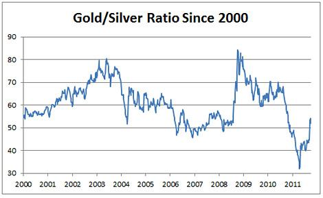 Gold/Silver Ratio Since 2000