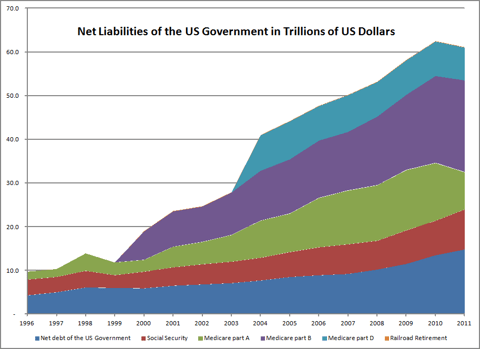 Net Liabilities of the US Government (in $Trillions) Measured on an Accrual Basis