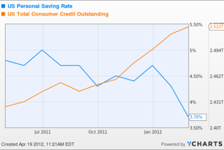 US Personal Saving Rate Chart
