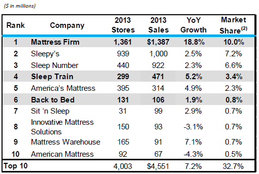 Overall With Each Acquisition Mattress Firm Eliminates More And Compeors The Table Below Shows S Count In Relation To Its