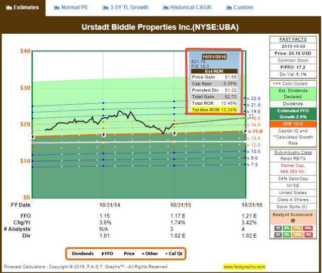Source Snl Financial F A S T Graphs And Uba Investor Deck