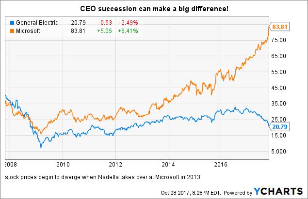 Microsoft/GE: Satya's Metaphors (NYSE:GE)   Seeking Alpha