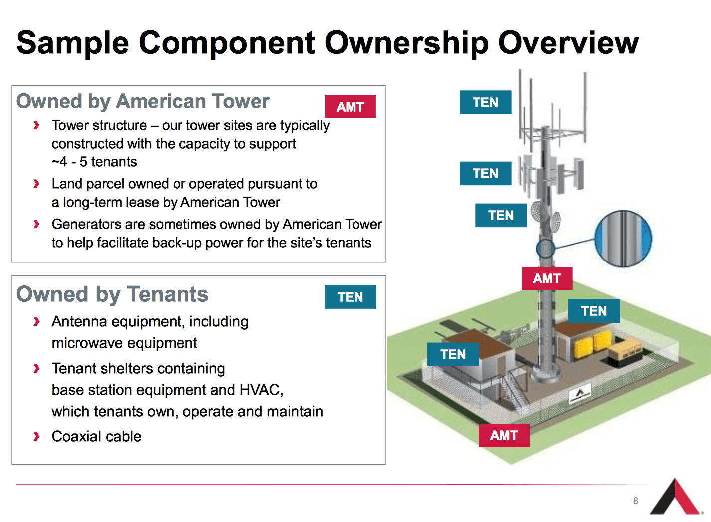American Tower Has Double Digit Dividend Growth But Is