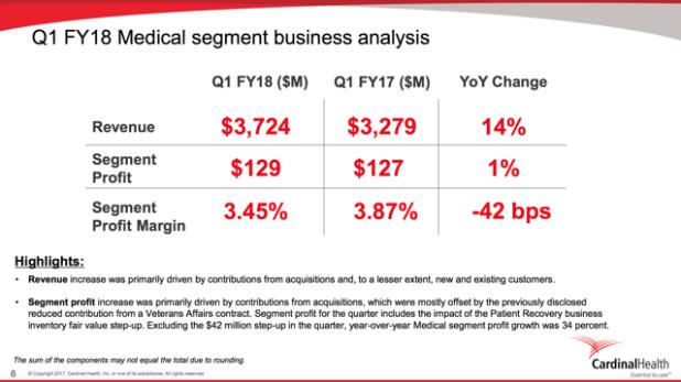 CAH Cardinal Health Medical Segment Business Analysis