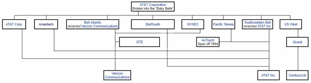 AT&T Breakup
