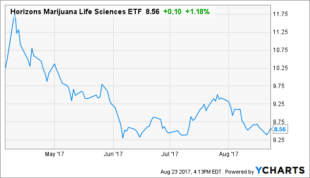 Arena pharmaceuticals stock