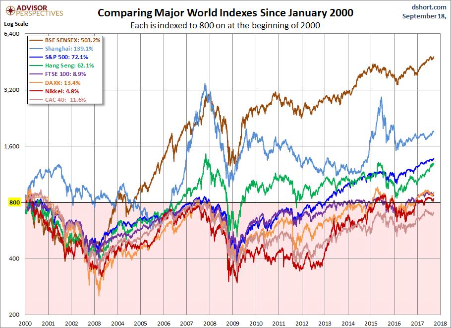 Aktienindizes seit 2000