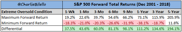 Extreme oversold condition of S&P500  forward total returns chart5
