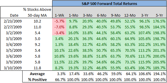 S&P 500 Extreme Oversold Condition 2009 chart15