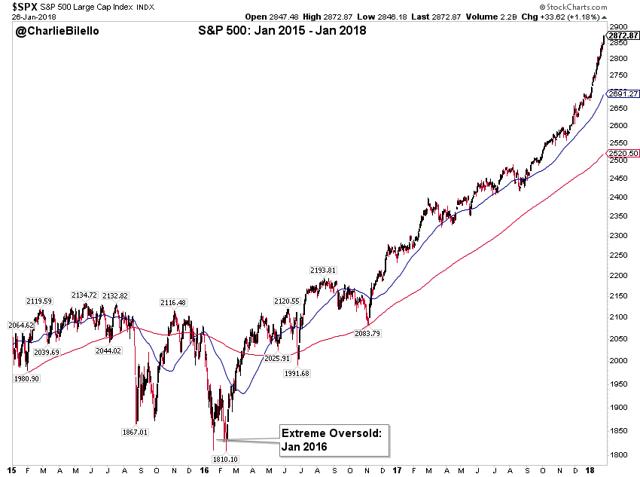 S&P 500 large cap index from Jan 2015 till Jan 2018 graph10