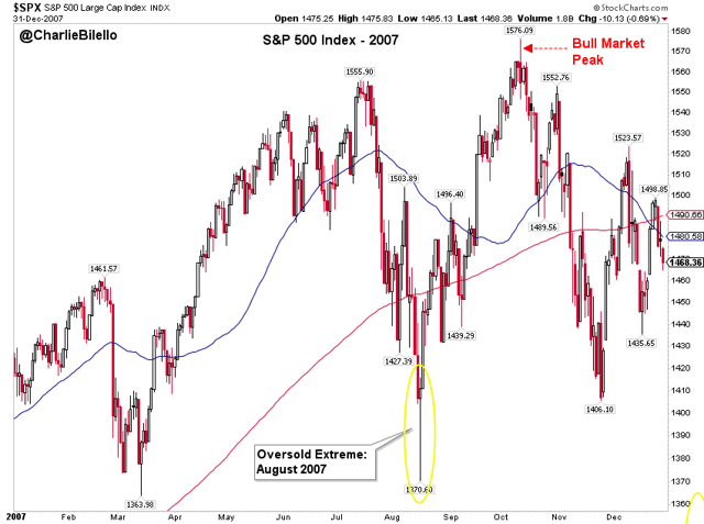 Oversold condition of S&P 500 large cap index graph6