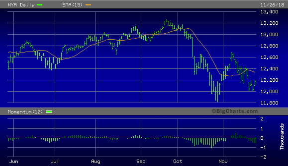 NYSE    Composite    Index