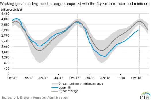 Working Gas in Underground Storage Compared with Five-Year Range