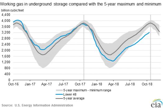 Working Gas in Underground Storage Compared with Five-Year Range