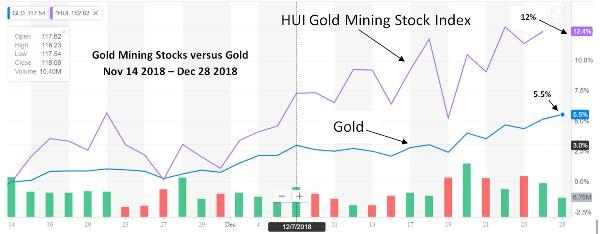 gold vs gold mining stocks last two months 2018