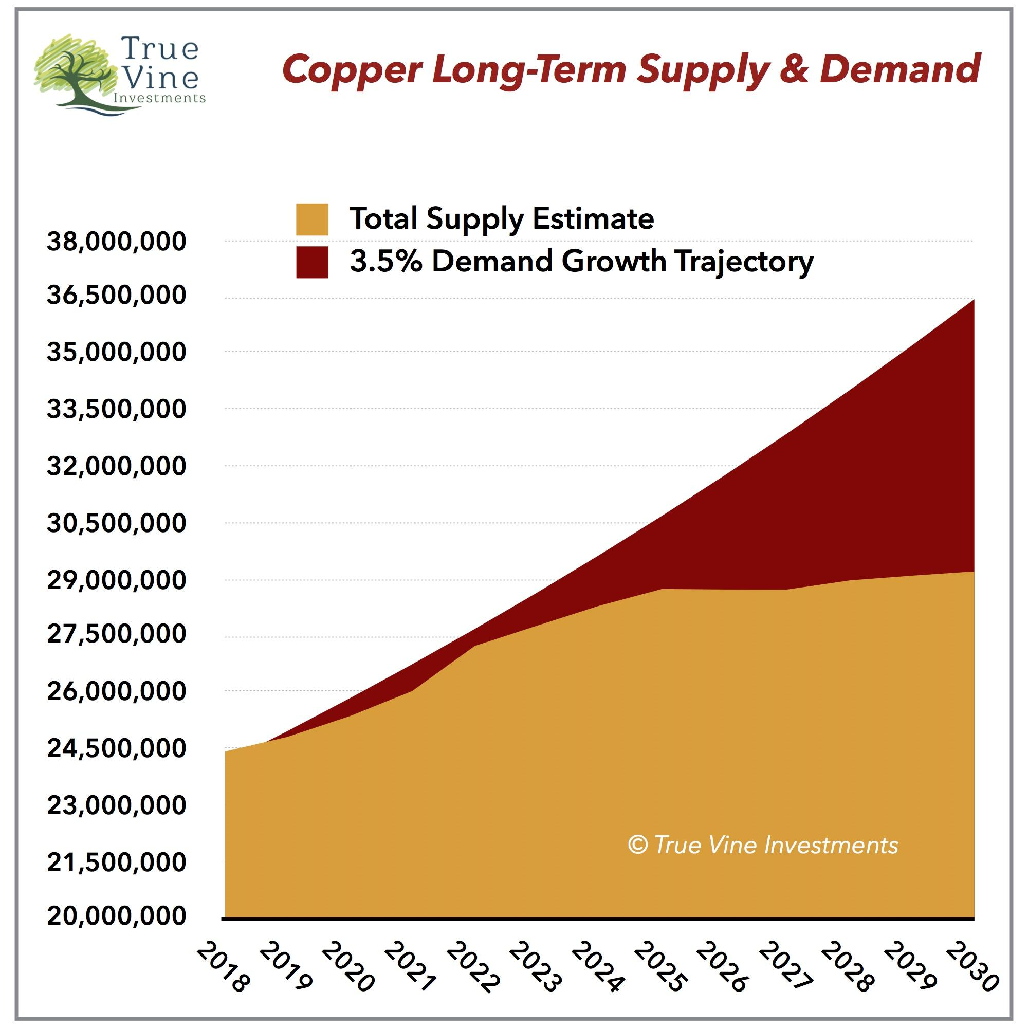 Copper Fundamental Outlook