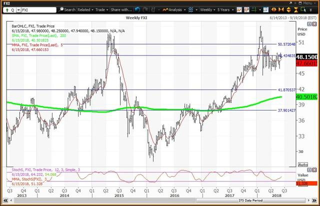 Weekly Chart For FXI