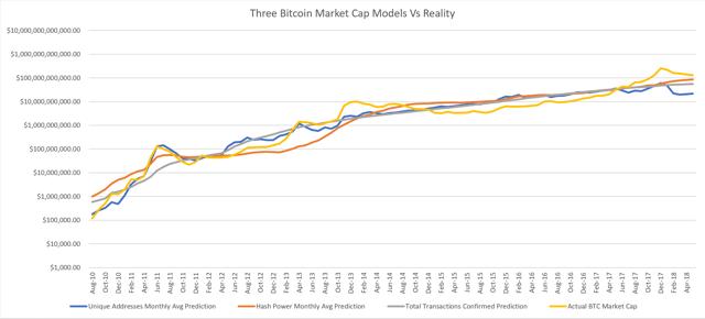 three signals on the same chart