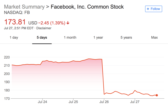 Biggest stock drop in history