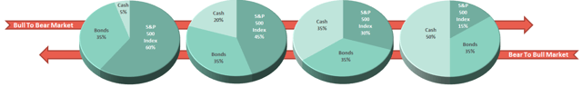 S&P 3,300 - The Bull Vs. Bear Case