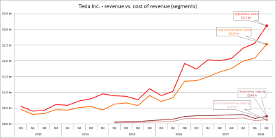 Image result for tesla quarterly revenue evolution