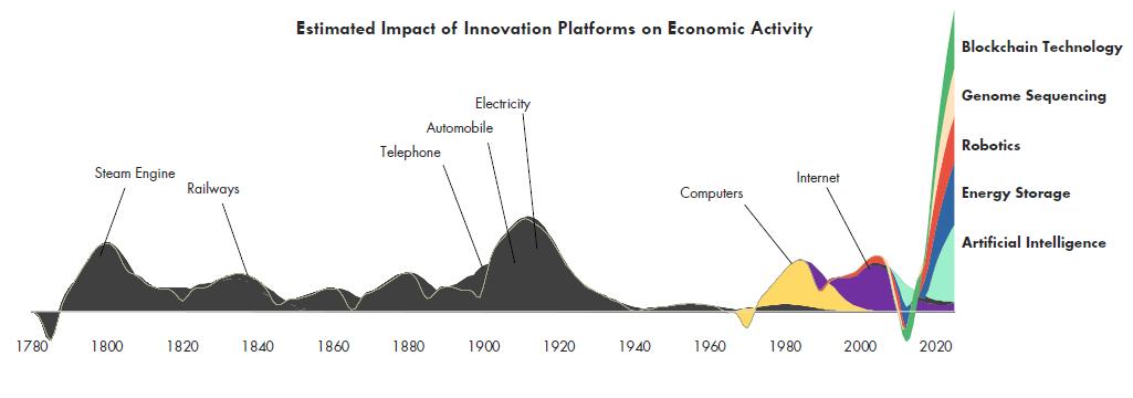 Impatto di alcune innovazioni sull'attività economica - megatrend