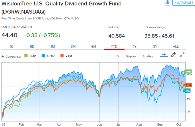 One Year Later, DGRW Remains A Buy - WisdomTree U.S. Dividend Growth ETF (NASDAQ:DGRW)