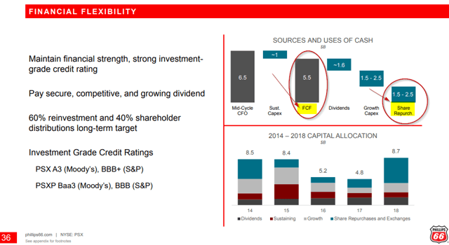 Phillips 66: Buyback Commitment Gives The Stock An Attractive Total Yield - Phillips 66 (NYSE:PSX)