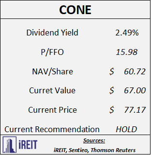 Trick Or Treat: My Favorite REITs - CyrusOne Inc. (NASDAQ:CONE)