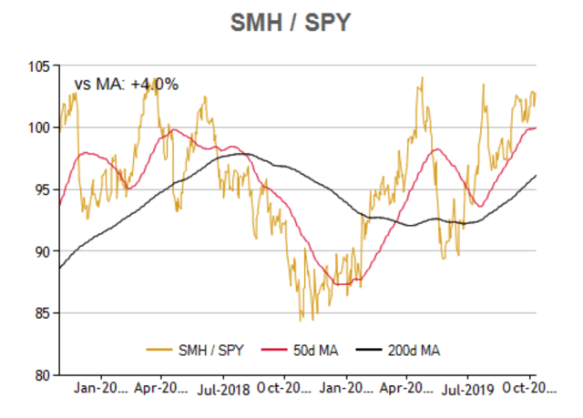 Semiconductors Strength Is A Bullish Signal For The Market