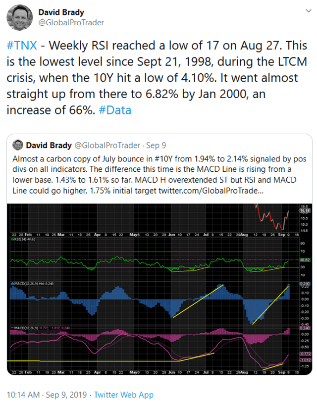 Rising Real Yields Weigh On Gold And Silver In The Short-Term - David Brady (10/10/2019)