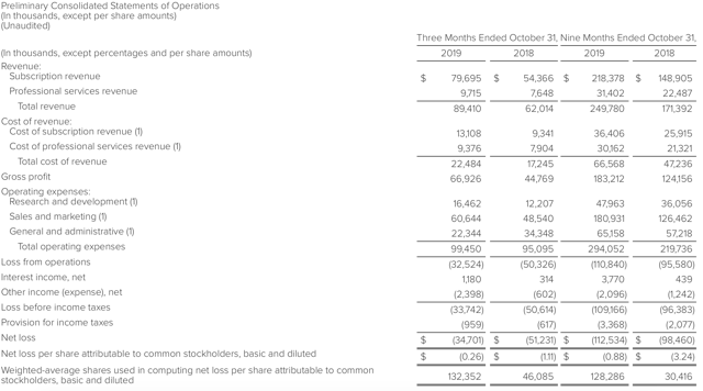 Despite Strong Performance, Anaplan Is Still Expensive - Anaplan, Inc. (NYSE:PLAN)